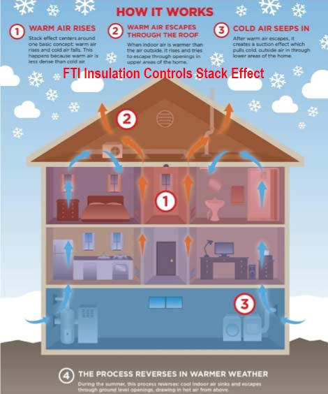 Insulation Stack Effect Control Fiberlite Tech